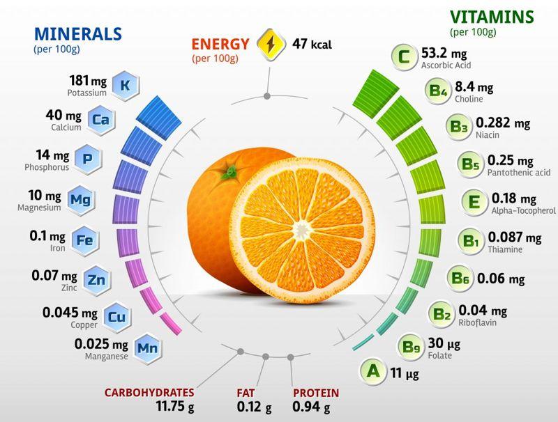 Additional Benefits Ugli fruit