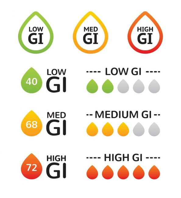 conditions glycemic index