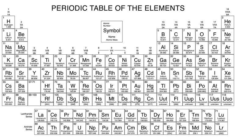Periodic Table Covalent bonds