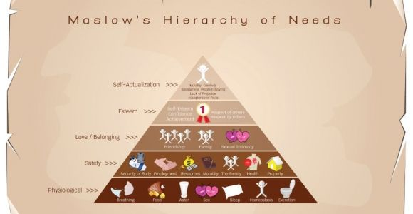 Humanistic Psychology and Maslow's Hierarchy of Needs