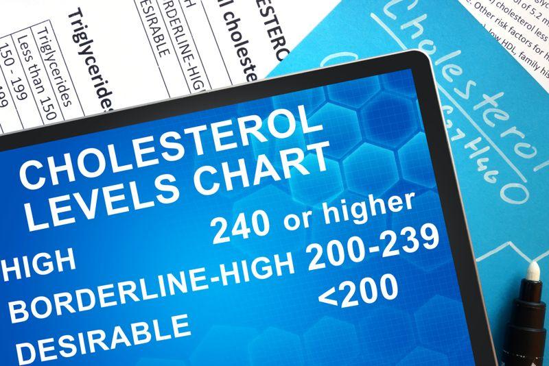 cholesterol levels chart concept