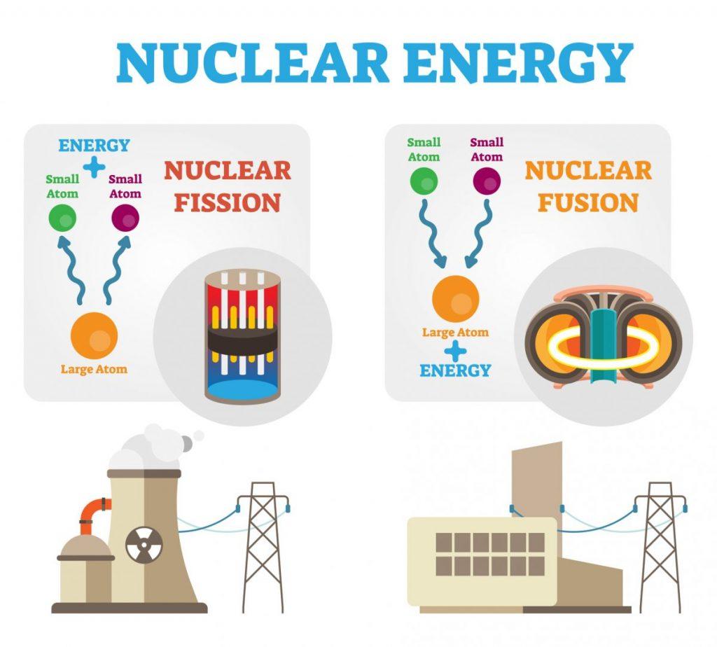 future fusion and fission power