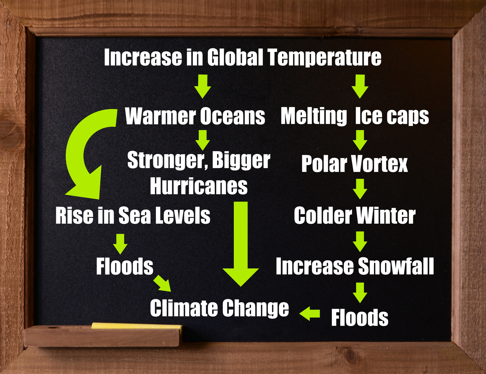Chalkboard with message about climate change. Linking increase global temperature lead to longer winters, stronger hurricanes, and flooding